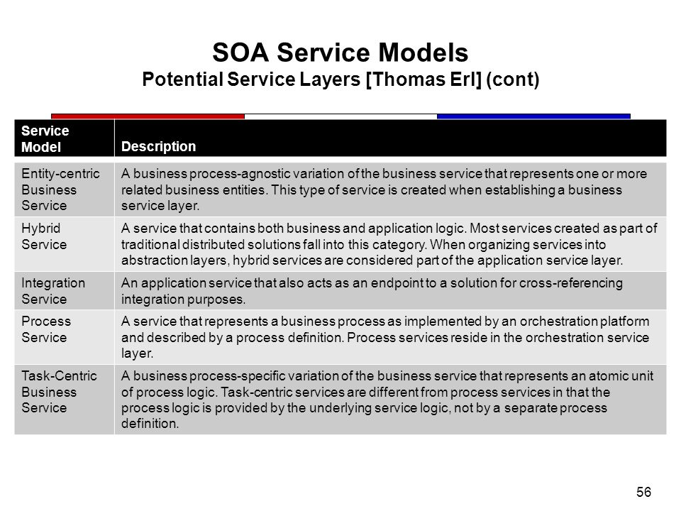 SOA Service Models Potential Service Layers [Thomas Erl] (cont)